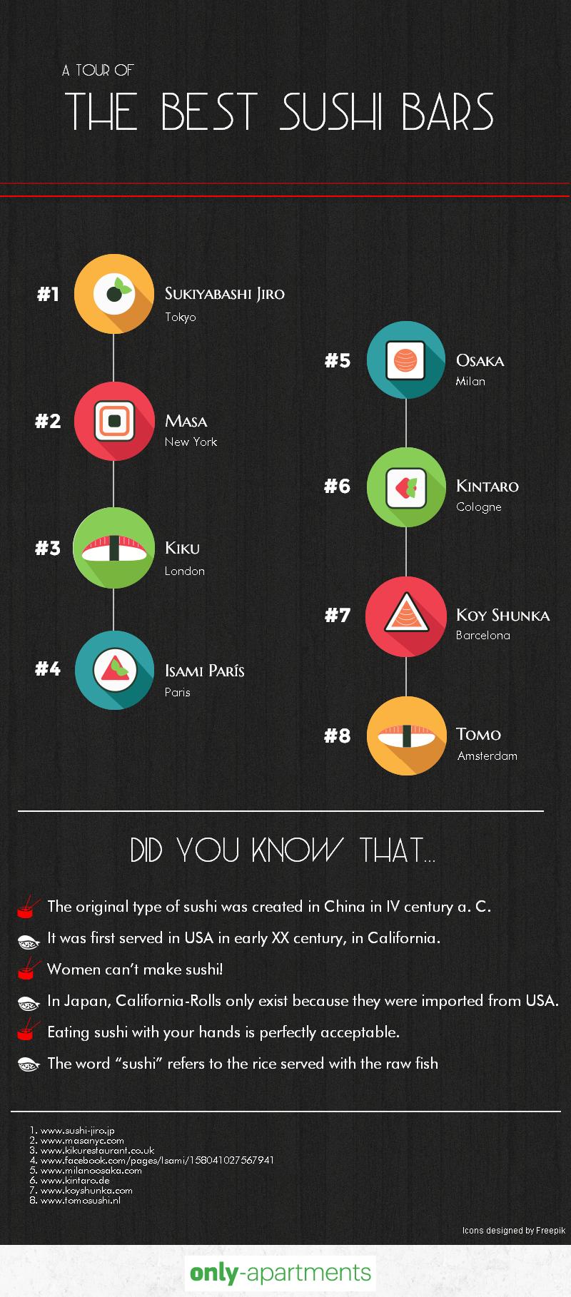 Top 8 dei migliori ristoranti di sushi del mondo